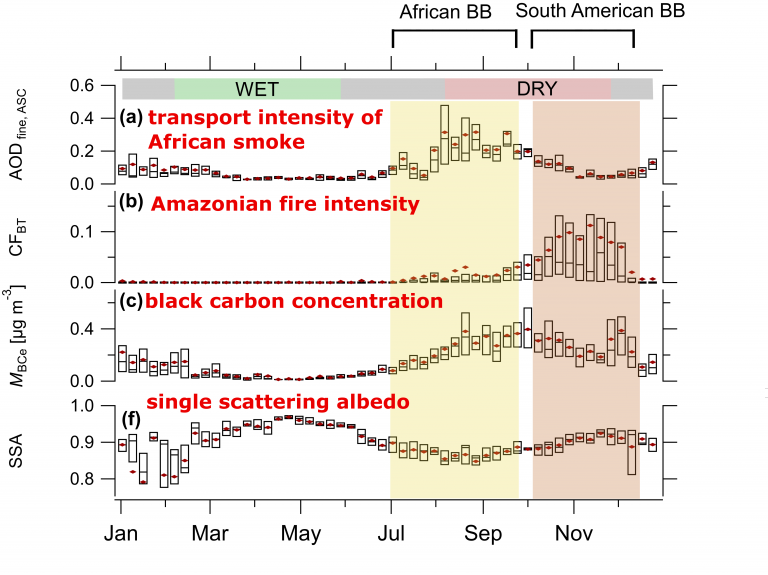 The smoke from Africa and the Amazon brings high concentrations of black carbon to ATTO. Figure altered from Holanda et al. (2020)