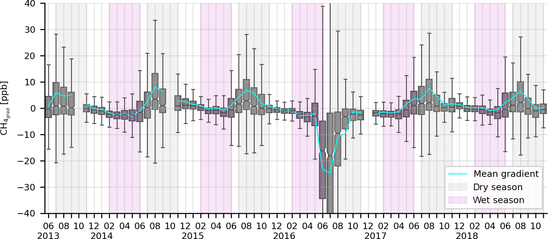 Methan-Emissionen (CH4) steigen während der Trockenzeit an. Abbildung aus Botía et al. (2020).