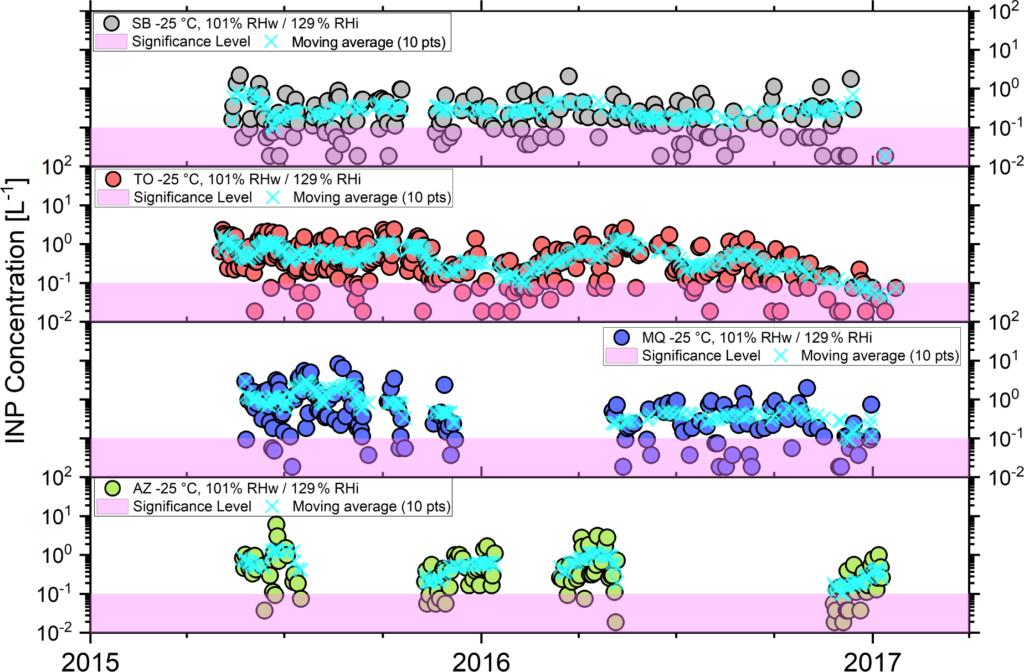 Figura de Schrod et al. (2020). Imagem das concentrações de partículas de nucleação de gelo (INP) em diferentes locais, ao longo do tempo de medição de dois anos.