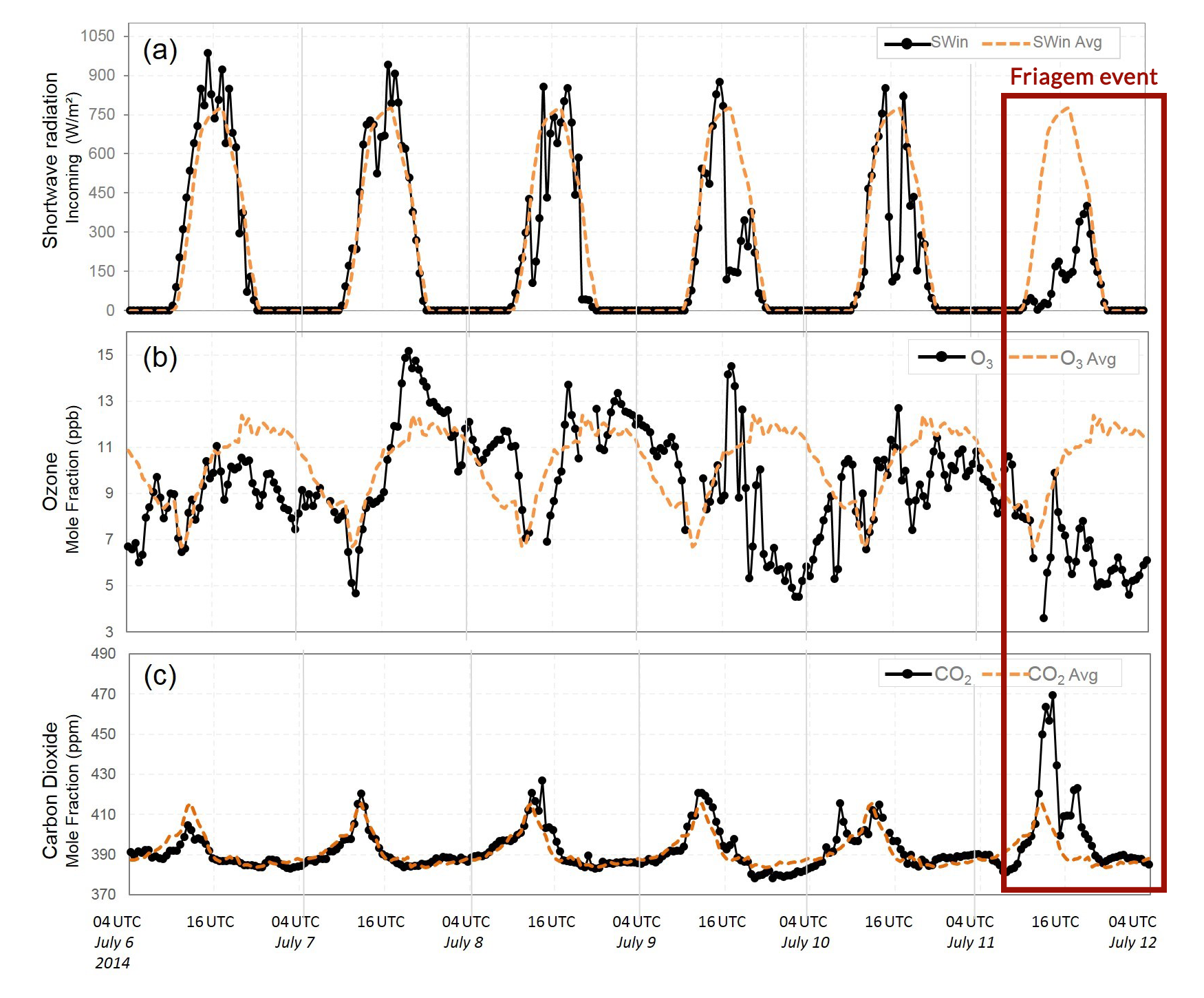 Figure altered from Camarinha-Neto et al. (2021). It shows the radiation (top), ozone concentration (middle) and CO2 concentration (bottom) in the days leading up to and during the Friagem event.