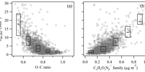 Figure from Sá et al. (2019)